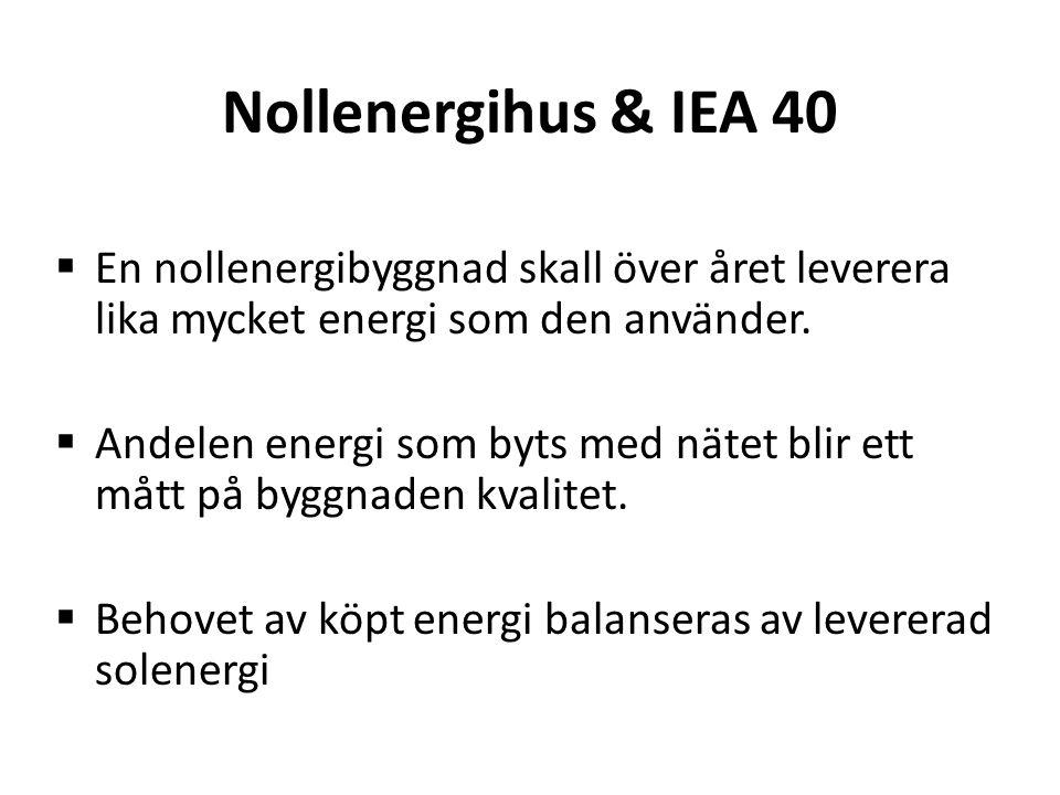 Nollenergihus & IEA 40  En nollenergibyggnad skall över året leverera lika mycket energi som den använder.