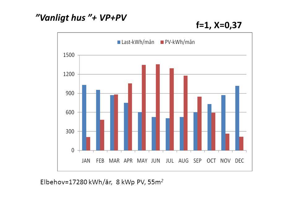f=1, X=0,37 Elbehov=17280 kWh/år, 8 kWp PV, 55m 2 Vanligt hus + VP+PV