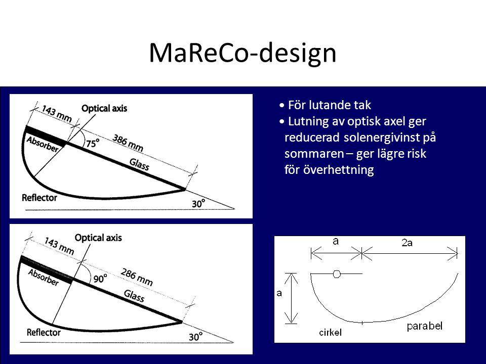 MaReCo-design • För lutande tak • Lutning av optisk axel ger reducerad solenergivinst på sommaren – ger lägre risk för överhettning