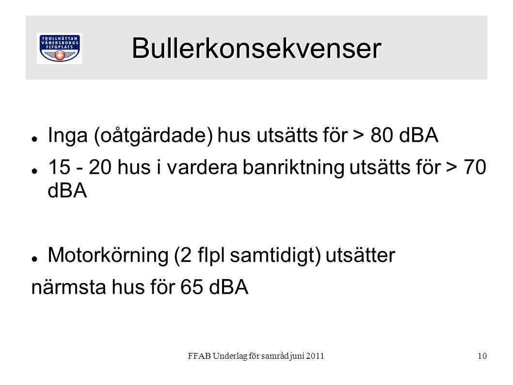 FFAB Underlag för samråd juni 201110 Bullerkonsekvenser  Inga (oåtgärdade) hus utsätts för > 80 dBA  15 - 20 hus i vardera banriktning utsätts för > 70 dBA  Motorkörning (2 flpl samtidigt) utsätter närmsta hus för 65 dBA