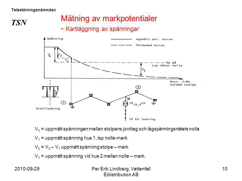2010-09-29Per Erik Lindberg, Vattenfall Eldistribution AB 10 Telestörningsnämnden TSN Mätning av markpotentialer - Kartläggning av spänningar V 0 = up