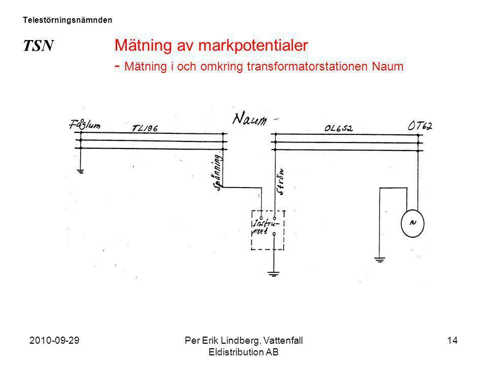 2010-09-29Per Erik Lindberg, Vattenfall Eldistribution AB 14 Telestörningsnämnden TSN Mätning av markpotentialer - Mätning i och omkring transformator