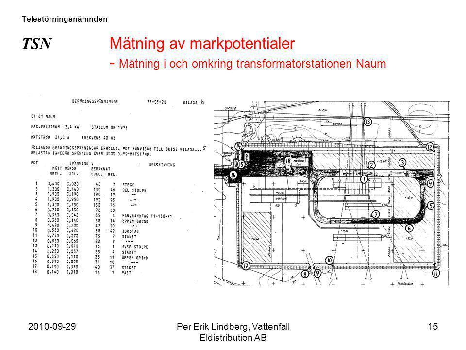 2010-09-29Per Erik Lindberg, Vattenfall Eldistribution AB 15 Telestörningsnämnden TSN Mätning av markpotentialer - Mätning i och omkring transformator
