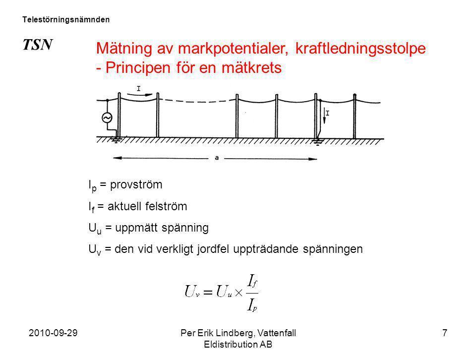 2010-09-29Per Erik Lindberg, Vattenfall Eldistribution AB 7 Telestörningsnämnden TSN Mätning av markpotentialer, kraftledningsstolpe - Principen för e