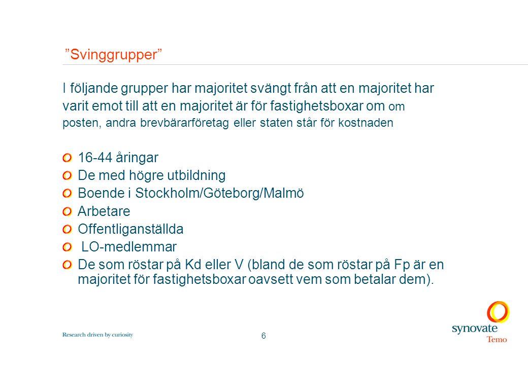 6 Svinggrupper I följande grupper har majoritet svängt från att en majoritet har varit emot till att en majoritet är för fastighetsboxar om om posten, andra brevbärarföretag eller staten står för kostnaden 16-44 åringar De med högre utbildning Boende i Stockholm/Göteborg/Malmö Arbetare Offentliganställda LO-medlemmar De som röstar på Kd eller V (bland de som röstar på Fp är en majoritet för fastighetsboxar oavsett vem som betalar dem).