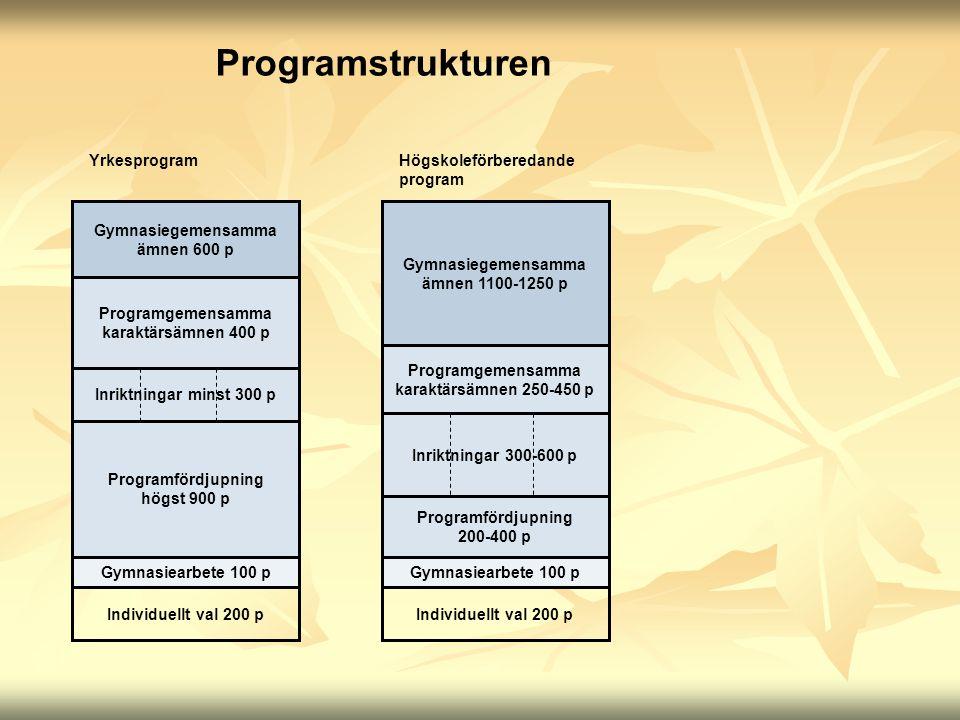 Yrkesprogram Gymnasiegemensamma ämnen 600 p Programgemensamma karaktärsämnen 400 p Gymnasiearbete 100 p Individuellt val 200 p Inriktningar minst 300