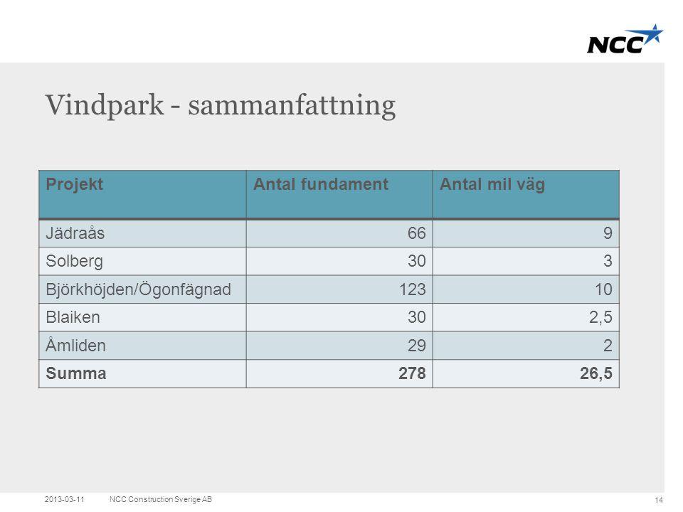 Title and content Vindpark - sammanfattning ProjektAntal fundamentAntal mil väg Jädraås669 Solberg303 Björkhöjden/Ögonfägnad12310 Blaiken302,5 Åmliden