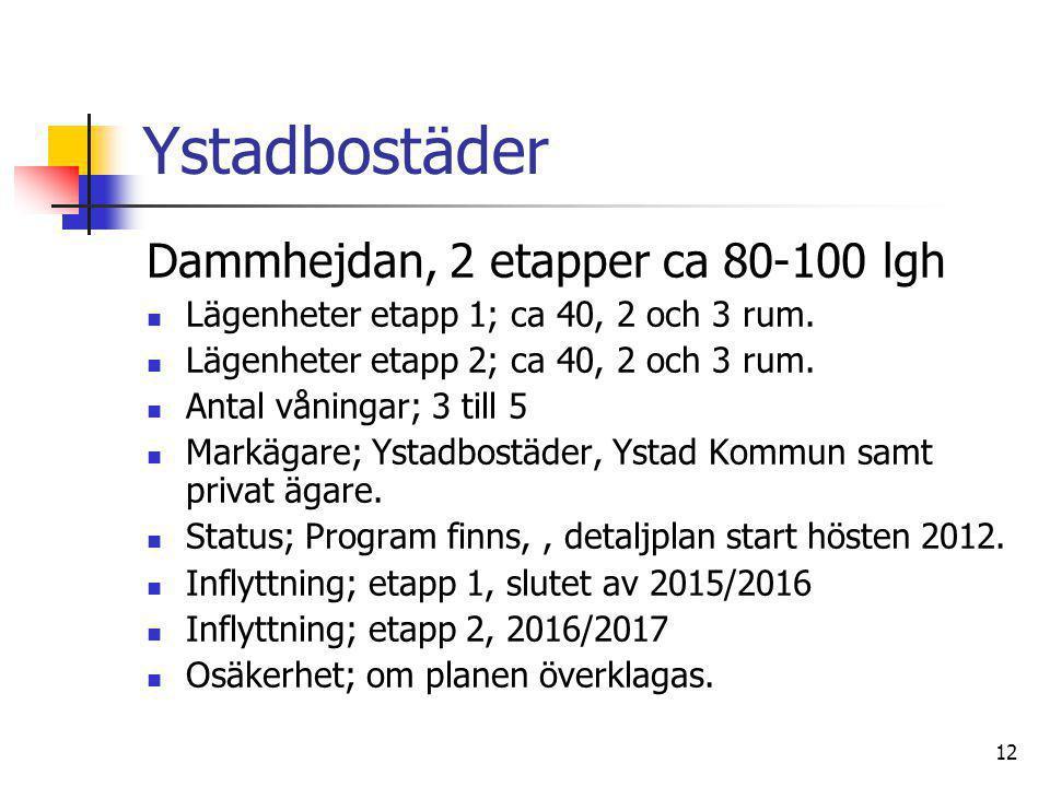 12 Ystadbostäder Dammhejdan, 2 etapper ca 80-100 lgh  Lägenheter etapp 1; ca 40, 2 och 3 rum.  Lägenheter etapp 2; ca 40, 2 och 3 rum.  Antal vånin