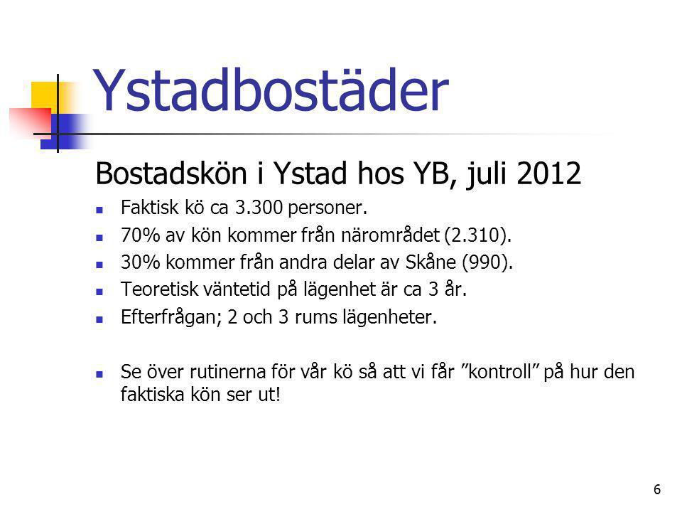 6 Ystadbostäder Bostadskön i Ystad hos YB, juli 2012  Faktisk kö ca 3.300 personer.  70% av kön kommer från närområdet (2.310).  30% kommer från an