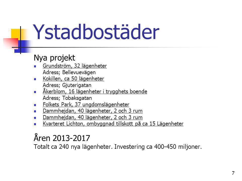 7 Ystadbostäder Nya projekt  Grundström, 32 lägenheter Adress; Bellevuevägen  Kokillen, ca 50 lägenheter Adress; Gjuterigatan  Åkerblom, 16 lägenhe