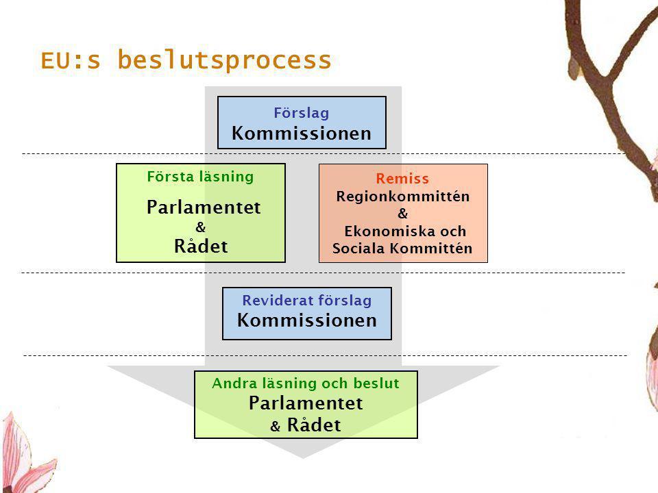 10 EU:s beslutsprocess Förslag Kommissionen Remiss Regionkommittén & Ekonomiska och Sociala Kommittén Andra läsning och beslut Parlamentet & Rådet Första läsning Parlamentet & Rådet Reviderat förslag Kommissionen