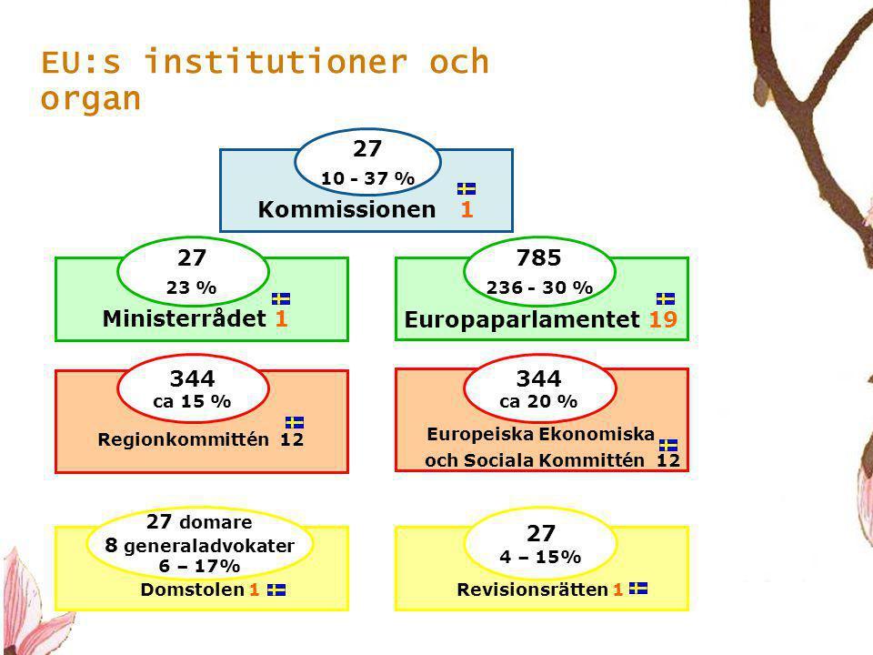 8 EU:s institutioner och organ Kommissionen 1 Europaparlamentet 19 Europeiska Ekonomiska och Sociala Kommittén 12 Regionkommittén 12 Revisionsrätten 1 Domstolen 1 Ministerrådet 1 27 10 - 37 % 27 23 % 785 236 - 30 % 344 ca 20 % 344 ca 15 % 27 4 – 15% 27 domare 8 generaladvokater 6 – 17%