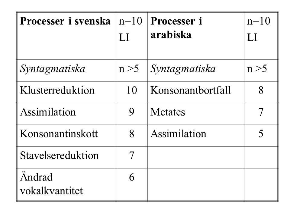 Processer i svenskan=10 LI Processer i arabiska n=10 LI Syntagmatiskan >5Syntagmatiskan >5 Klusterreduktion10Konsonantbortfall8 Assimilation9Metates7 Konsonantinskott8Assimilation5 Stavelsereduktion7 Ändrad vokalkvantitet 6