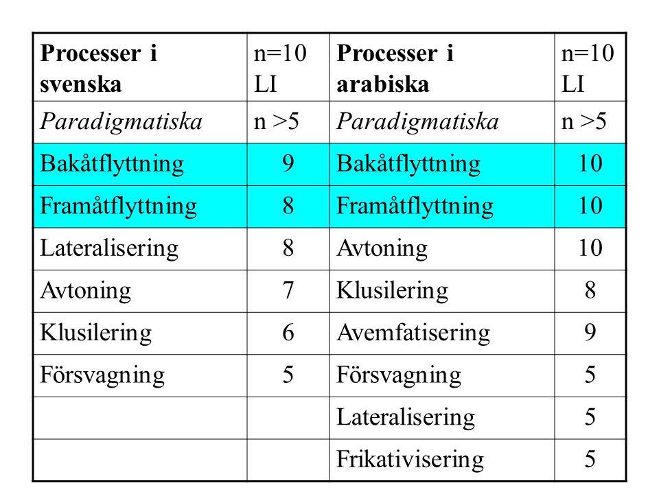 Processer i svenska n=10 LI Processer i arabiska n=10 LI Paradigmatiskan >5Paradigmatiskan >5 Bakåtflyttning9 10 Framåtflyttning8 10 Lateralisering8Avtoning10 Avtoning7Klusilering8 6Avemfatisering9 Försvagning5 5 Lateralisering5 Frikativisering5