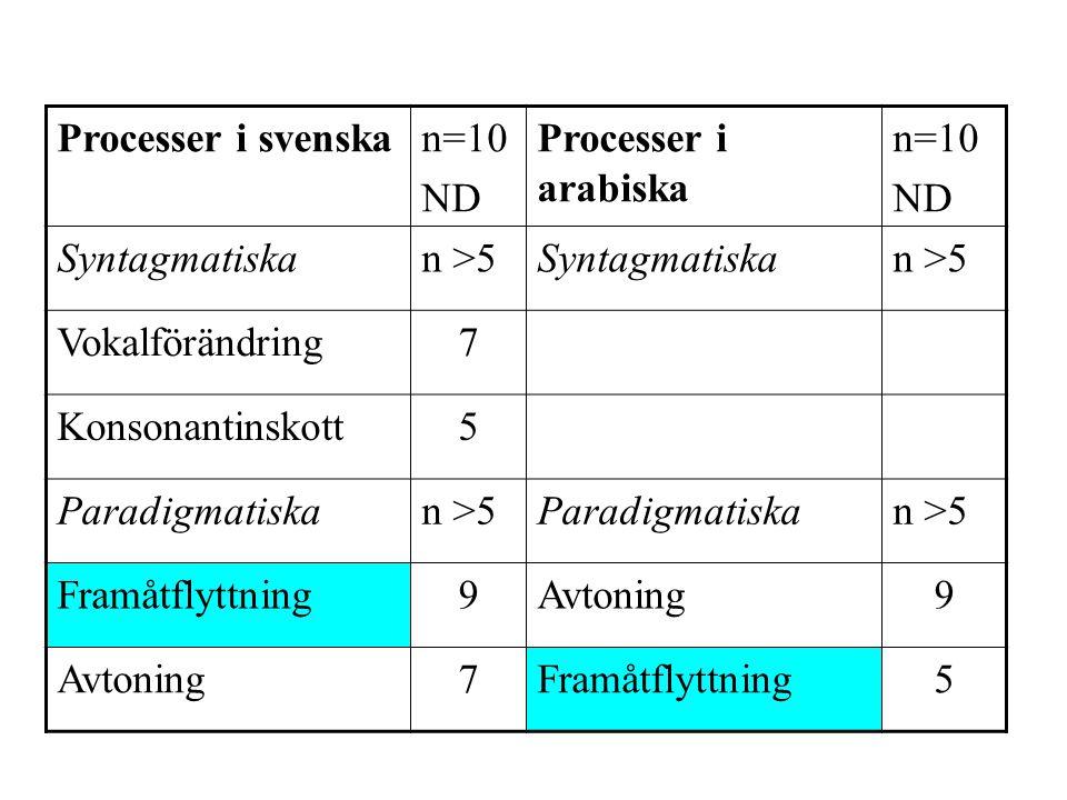 Processer i svenskan=10 ND Processer i arabiska n=10 ND Syntagmatiskan >5Syntagmatiskan >5 Vokalförändring7 Konsonantinskott5 Paradigmatiskan >5Paradigmatiskan >5 Framåtflyttning9Avtoning9 7Framåtflyttning5