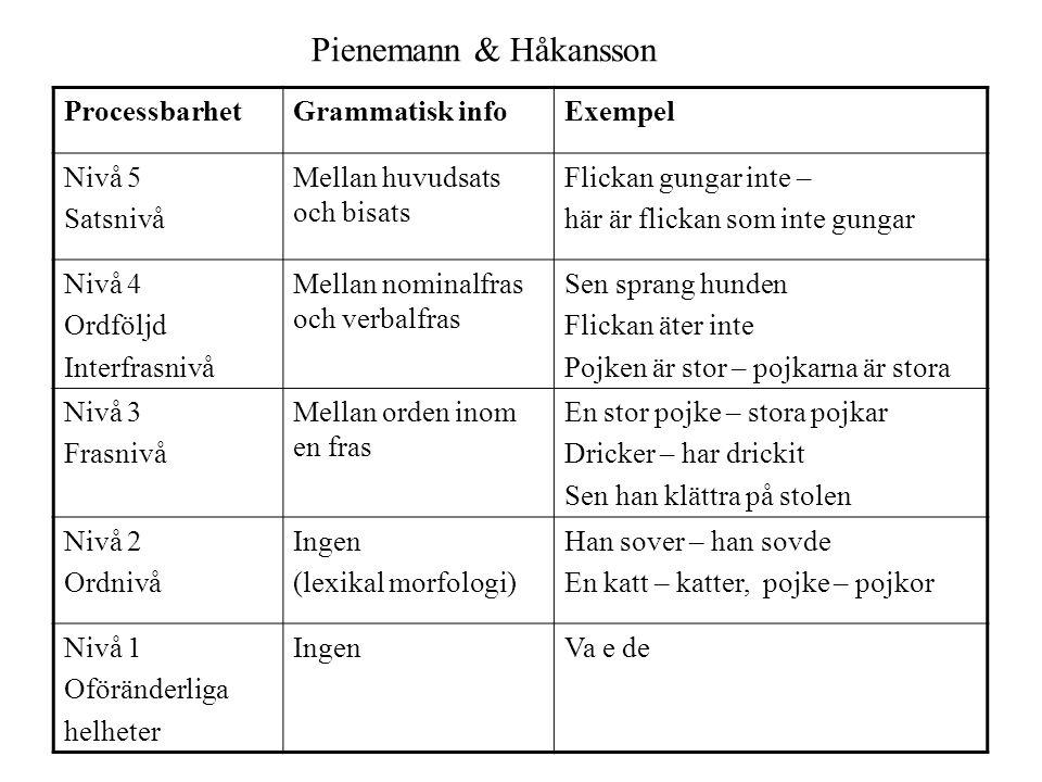 Pienemann & Håkansson ProcessbarhetGrammatisk infoExempel Nivå 5 Satsnivå Mellan huvudsats och bisats Flickan gungar inte – här är flickan som inte gu