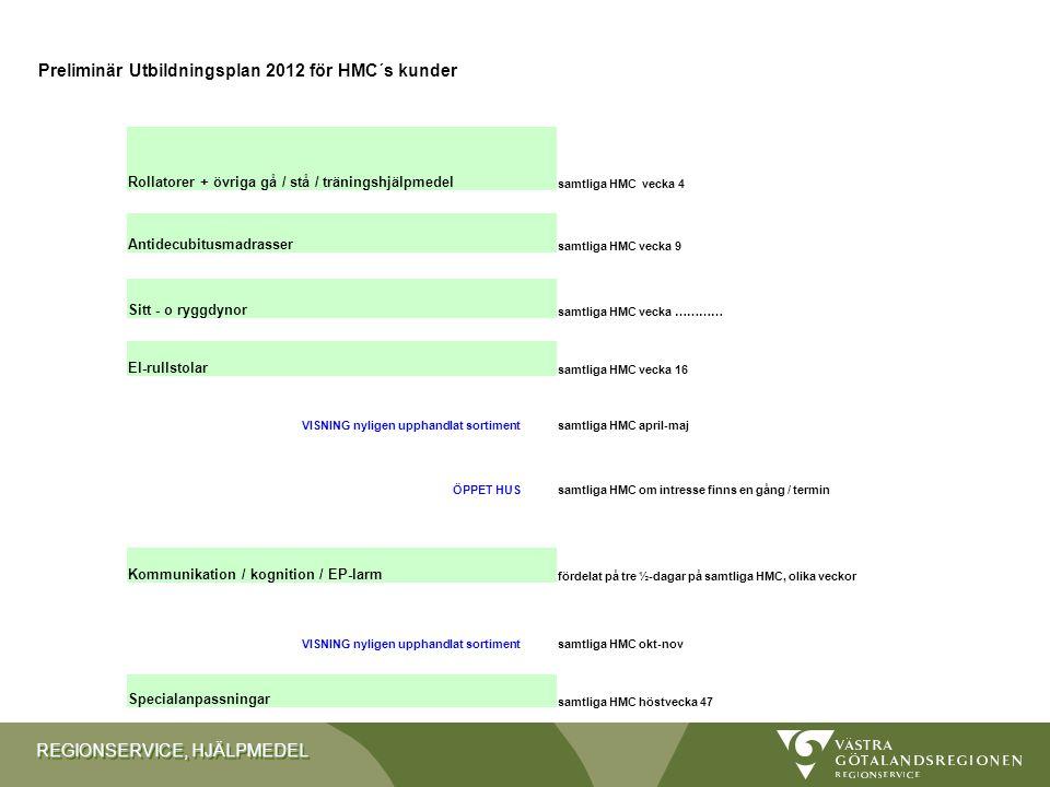 REGIONSERVICE, HJÄLPMEDEL Preliminär Utbildningsplan 2012 för HMC´s kunder Rollatorer + övriga gå / stå / träningshjälpmedel samtliga HMC vecka 4 Antidecubitusmadrasser samtliga HMC vecka 9 Sitt - o ryggdynor samtliga HMC vecka ………… El-rullstolar samtliga HMC vecka 16 VISNING nyligen upphandlat sortimentsamtliga HMC april-maj ÖPPET HUSsamtliga HMC om intresse finns en gång / termin Kommunikation / kognition / EP-larm fördelat på tre ½-dagar på samtliga HMC, olika veckor VISNING nyligen upphandlat sortimentsamtliga HMC okt-nov Specialanpassningar samtliga HMC höstvecka 47