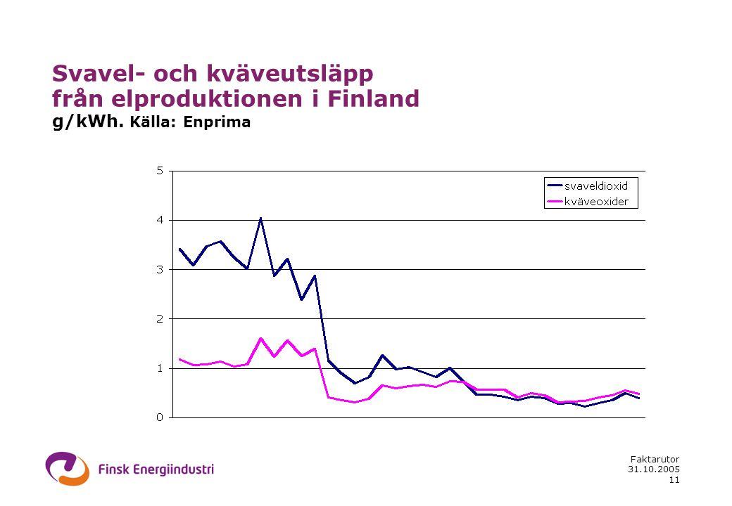 31.10.2005 Faktarutor 11 Svavel- och kväveutsläpp från elproduktionen i Finland g/kWh. Källa: Enprima