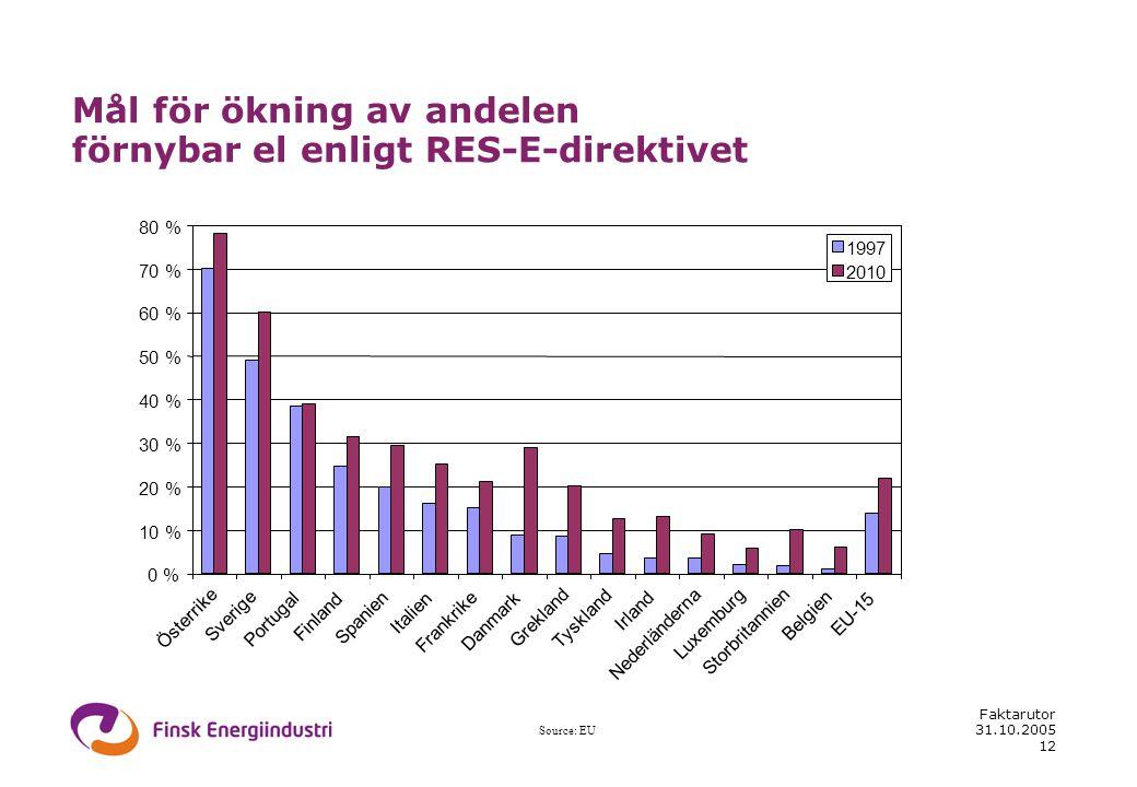 31.10.2005 Faktarutor 12 0 % 10 % 20 % 30 % 40 % 50 % 60 % 70 % 80 % Österrike Sverige Portugal Finland Spanien Italien Frankrike Danmark Grekland Tys