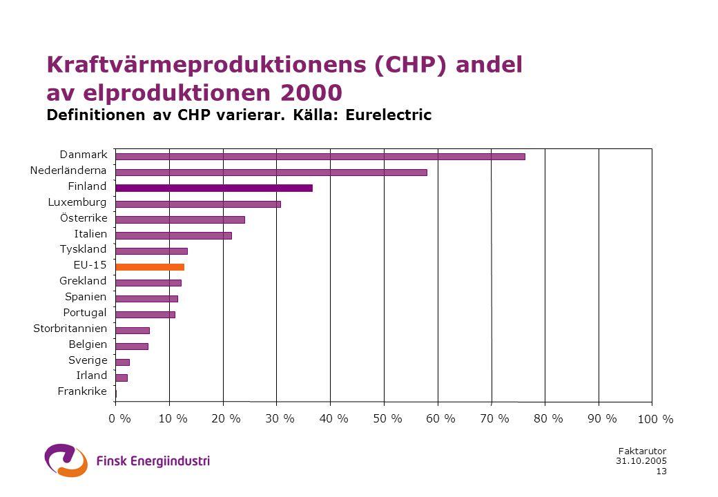 31.10.2005 Faktarutor 13 Kraftvärmeproduktionens (CHP) andel av elproduktionen 2000 Definitionen av CHP varierar. Källa: Eurelectric 0 %10 %20 %30 %40