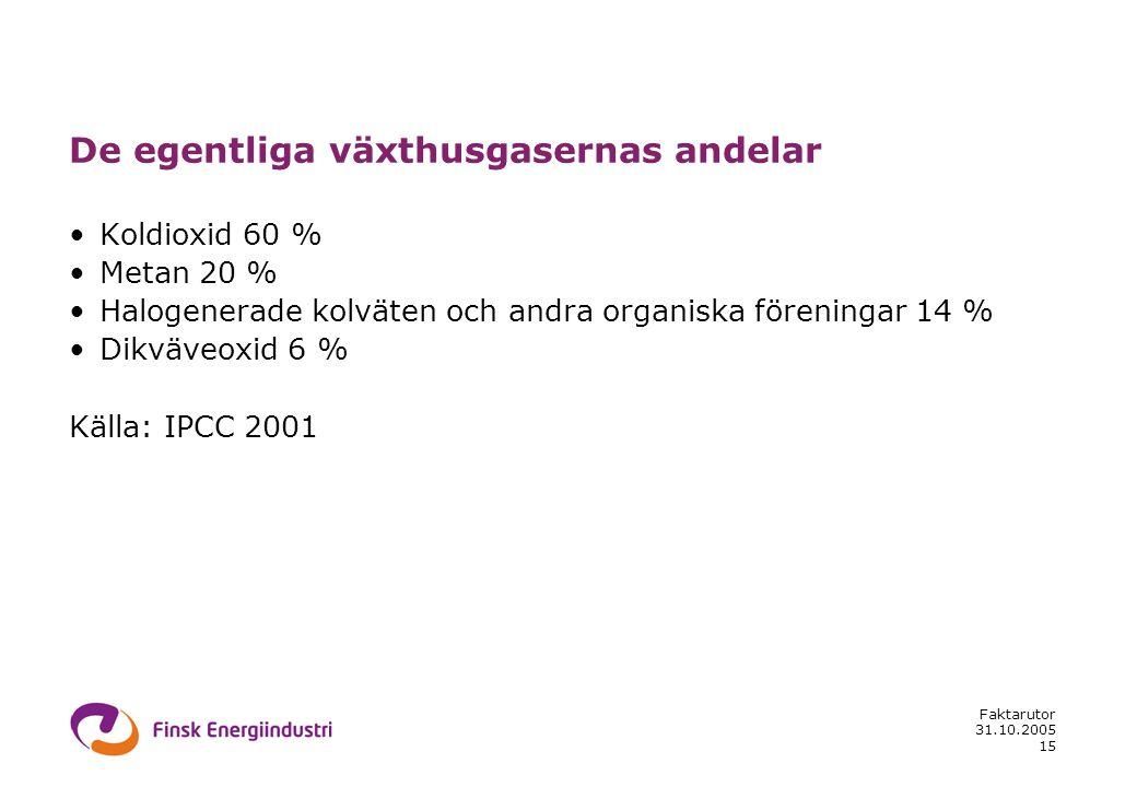 31.10.2005 Faktarutor 15 De egentliga växthusgasernas andelar •Koldioxid 60 % •Metan 20 % •Halogenerade kolväten och andra organiska föreningar 14 % •