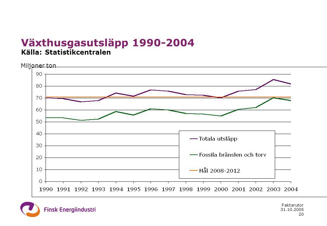 31.10.2005 Faktarutor 20 Miljoner ton Växthusgasutsläpp 1990-2004 Källa: Statistikcentralen