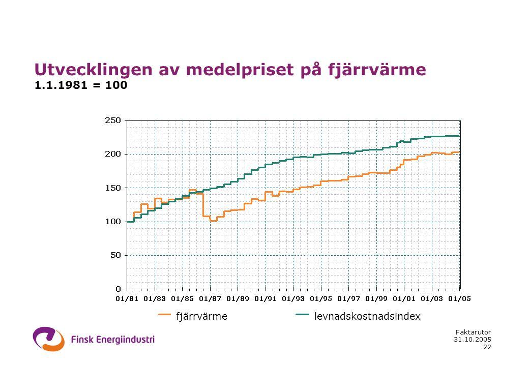 31.10.2005 Faktarutor 22 fjärrvärme Utvecklingen av medelpriset på fjärrvärme 1.1.1981 = 100 levnadskostnadsindex