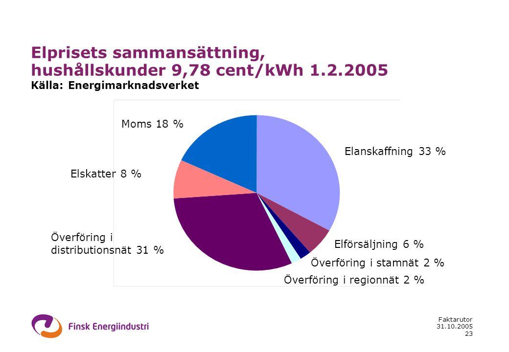 31.10.2005 Faktarutor 23 Elprisets sammansättning, hushållskunder 9,78 cent/kWh 1.2.2005 Källa: Energimarknadsverket Elanskaffning 33 % Elförsäljning 6 % Överföring i stamnät 2 % Överföring i regionnät 2 % Överföring i distributionsnät 31 % Elskatter 8 % Moms 18 %
