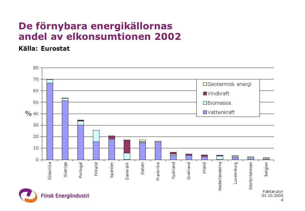 31.10.2005 Faktarutor 4 De förnybara energikällornas andel av elkonsumtionen 2002 Källa: Eurostat