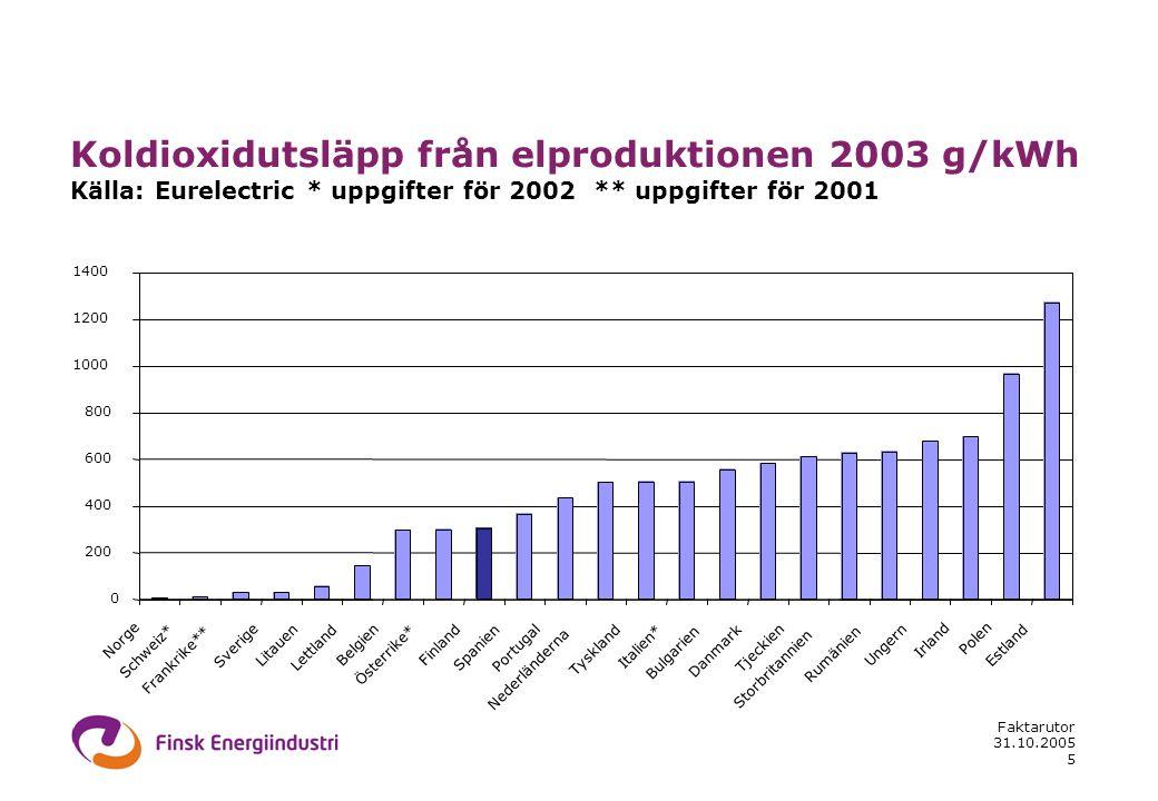 31.10.2005 Faktarutor 5 Koldioxidutsläpp från elproduktionen 2003 g/kWh Källa: Eurelectric * uppgifter för 2002 ** uppgifter för 2001