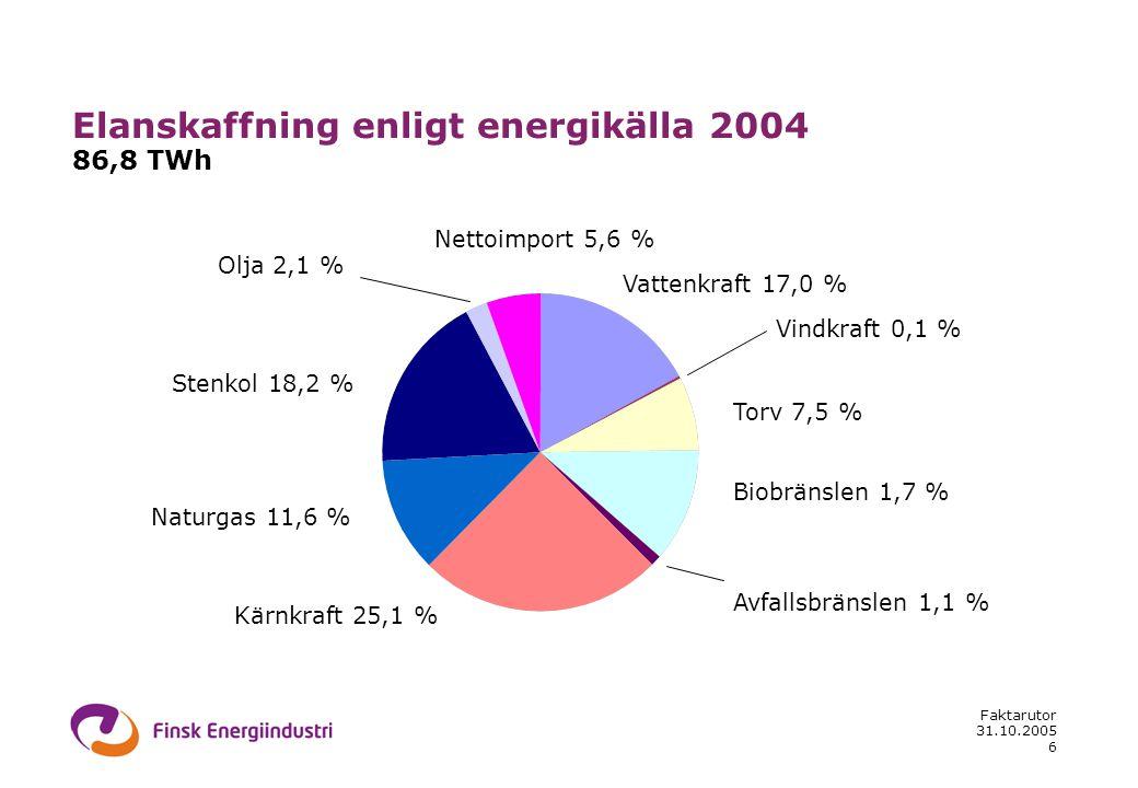 31.10.2005 Faktarutor 6 Elanskaffning enligt energikälla 2004 86,8 TWh Vattenkraft 17,0 % Vindkraft 0,1 % Torv 7,5 % Biobränslen 1,7 % Kärnkraft 25,1 % Naturgas 11,6 % Stenkol 18,2 % Olja 2,1 % Nettoimport 5,6 % Avfallsbränslen 1,1 %