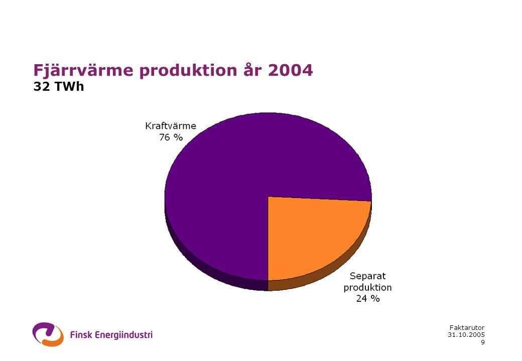 31.10.2005 Faktarutor 9 Fjärrvärme produktion år 2004 32 TWh