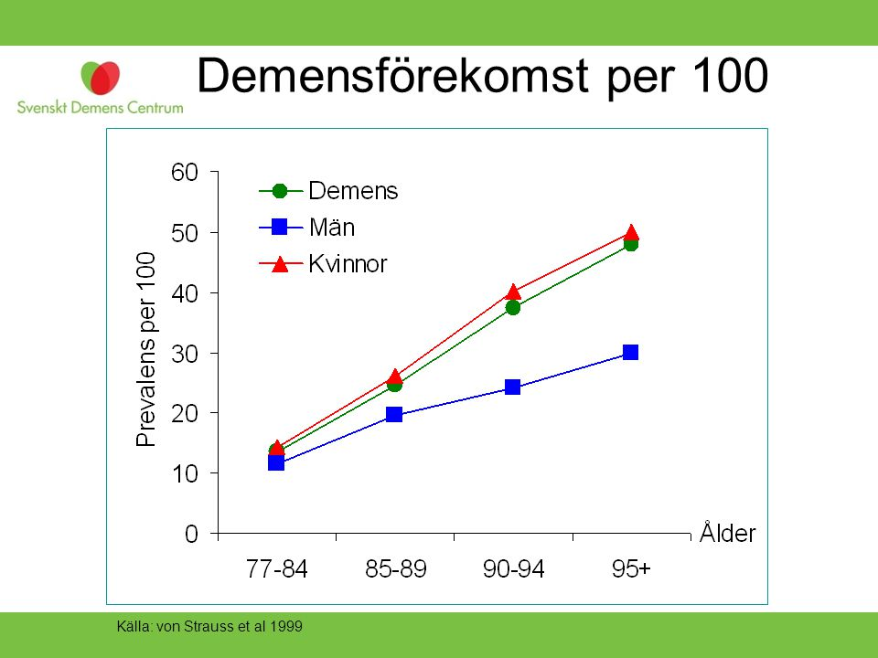 Demensförekomst per 100 Källa: von Strauss et al 1999