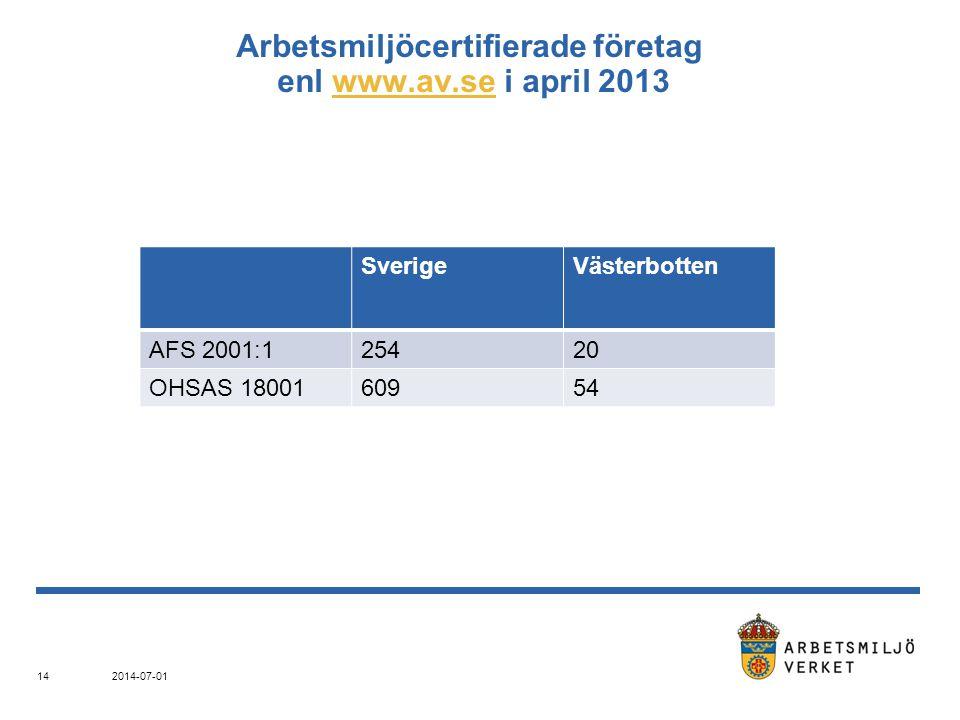 Arbetsmiljöcertifierade företag enl www.av.se i april 2013www.av.se SverigeVästerbotten AFS 2001:125420 OHSAS 1800160954 2014-07-01 14