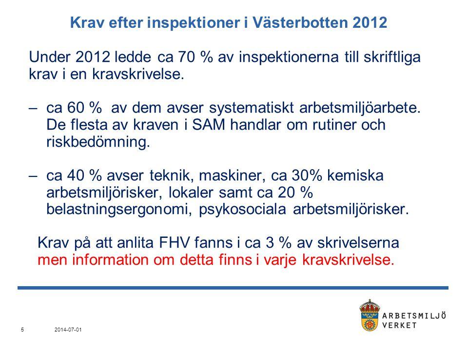 Krav efter inspektioner i Västerbotten 2012 Under 2012 ledde ca 70 % av inspektionerna till skriftliga krav i en kravskrivelse. –ca 60 % av dem avser