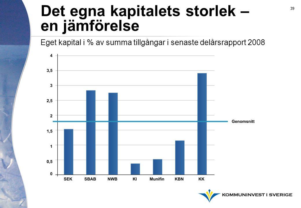 Det egna kapitalets storlek – en jämförelse 39 Eget kapital i % av summa tillgångar i senaste delårsrapport 2008