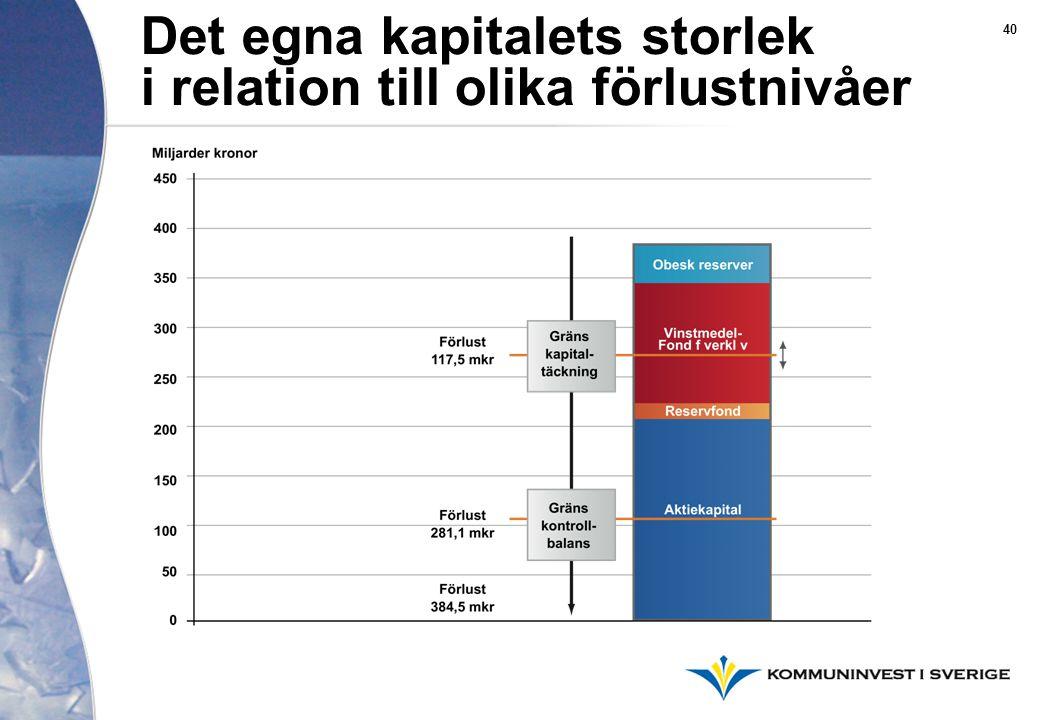 Det egna kapitalets storlek i relation till olika förlustnivåer 40