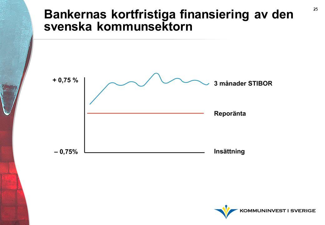 Bankernas kortfristiga finansiering av den svenska kommunsektorn 25
