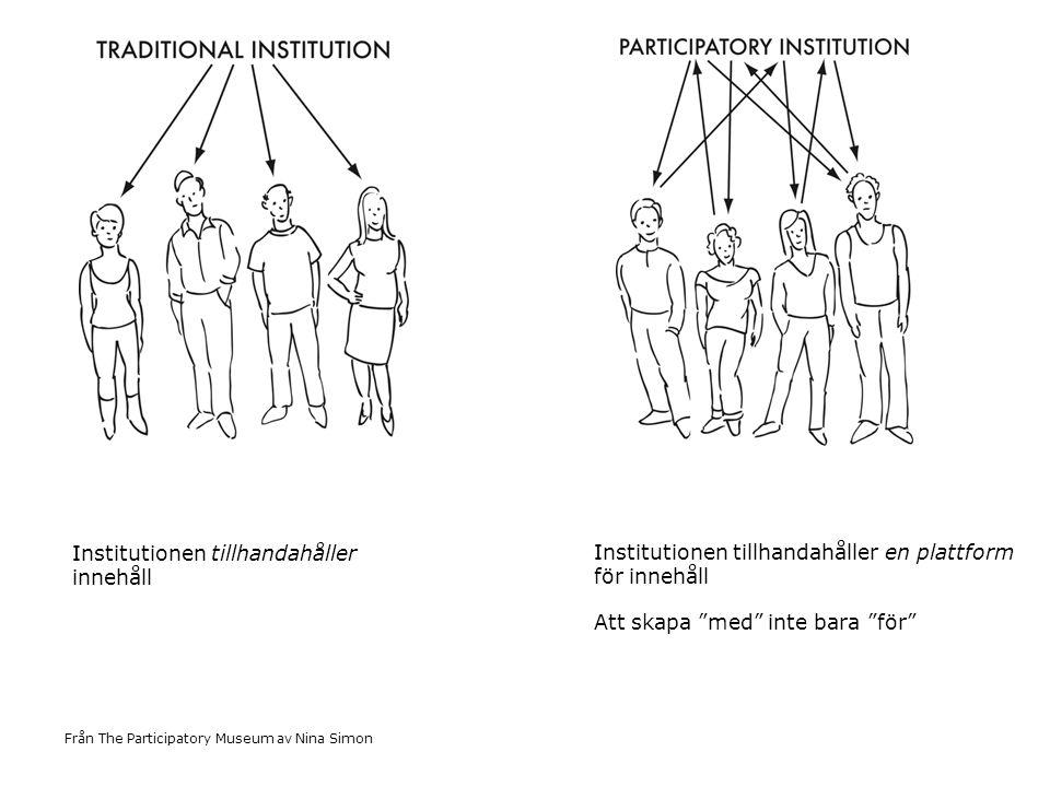 Från The Participatory Museum av Nina Simon Institutionen tillhandahåller innehåll Institutionen tillhandahåller en plattform för innehåll Att skapa med inte bara för