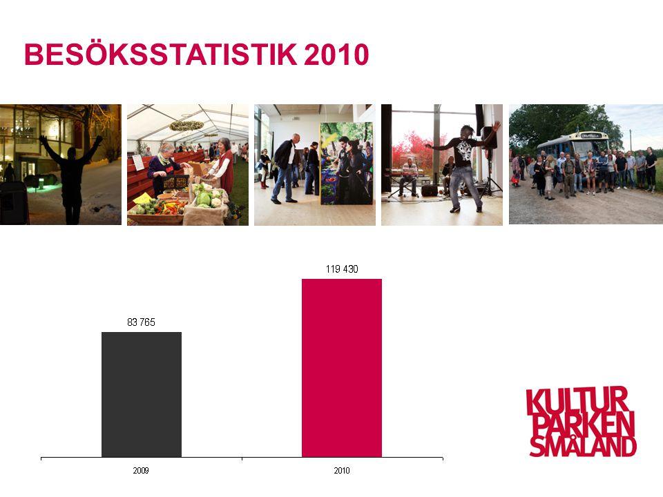 Framgångar •Ökat besökstal 40%, två år •Lyckad samordning av organisationer •Mediauppmärksamhet, t.ex.