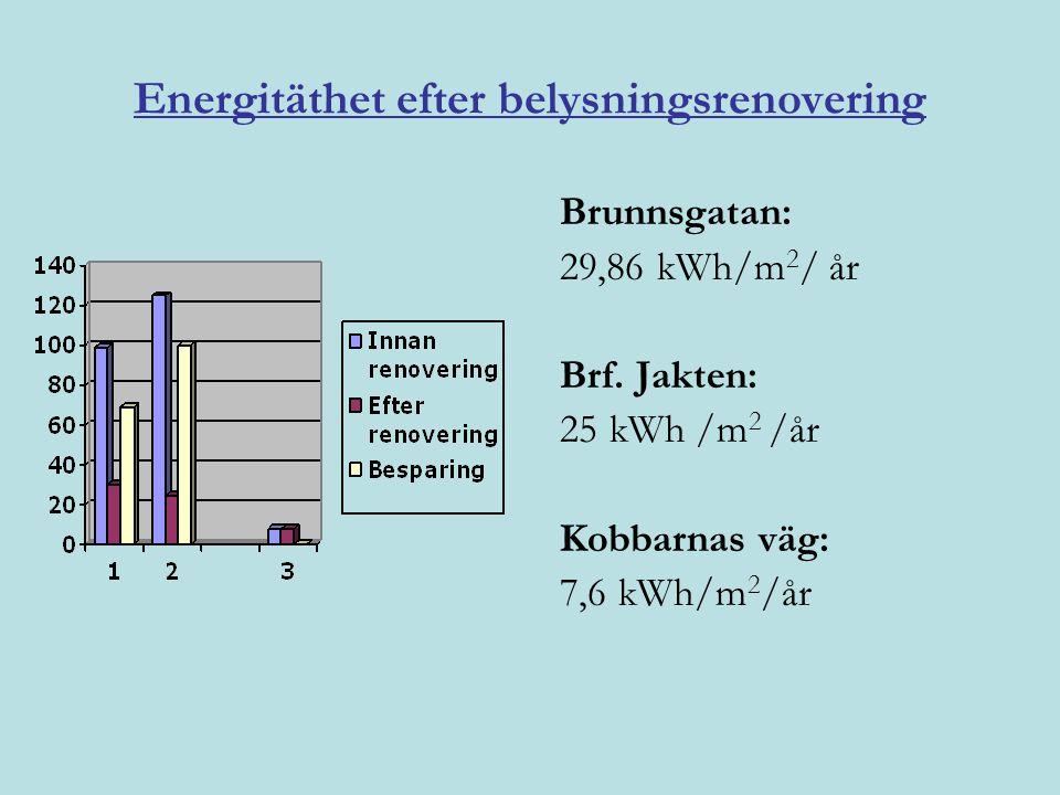 Energitäthet efter belysningsrenovering Brunnsgatan: 29,86 kWh/m 2 / år Brf. Jakten: 25 kWh /m 2 /år Kobbarnas väg: 7,6 kWh/m 2 /år