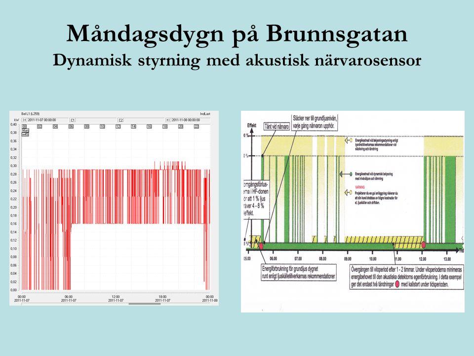 Måndagsdygn på Brunnsgatan Dynamisk styrning med akustisk närvarosensor