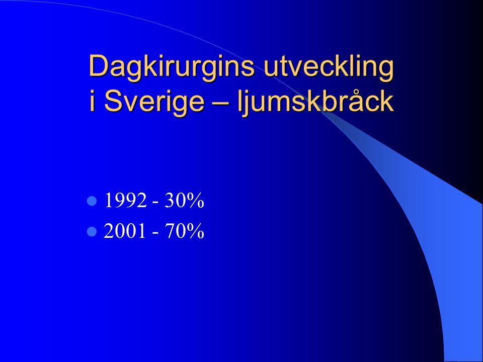 Dagkirurgins utveckling i Sverige – ljumskbråck  1992 - 30%  2001 - 70%