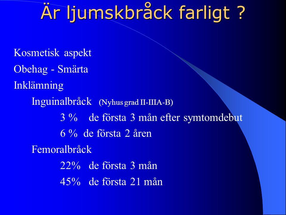 Är ljumskbråck farligt ? Kosmetisk aspekt Obehag - Smärta Inklämning Inguinalbråck (Nyhus grad II-IIIA-B) 3 % de första 3 mån efter symtomdebut 6 % de