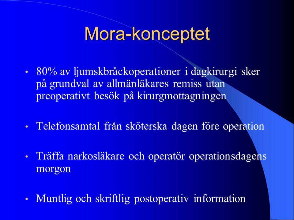 Mora-konceptet • 80% av ljumskbråckoperationer i dagkirurgi sker på grundval av allmänläkares remiss utan preoperativt besök på kirurgmottagningen • T