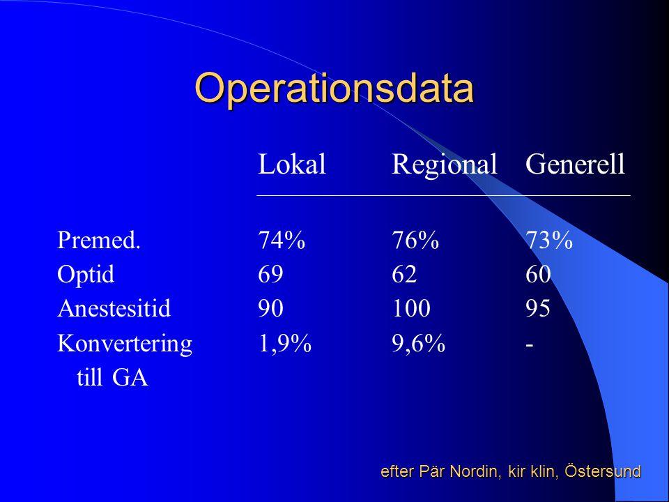Operationsdata LokalRegionalGenerell Premed. 74%76%73% Optid696260 Anestesitid9010095 Konvertering1,9%9,6%- till GA efter Pär Nordin, kir klin, Östers