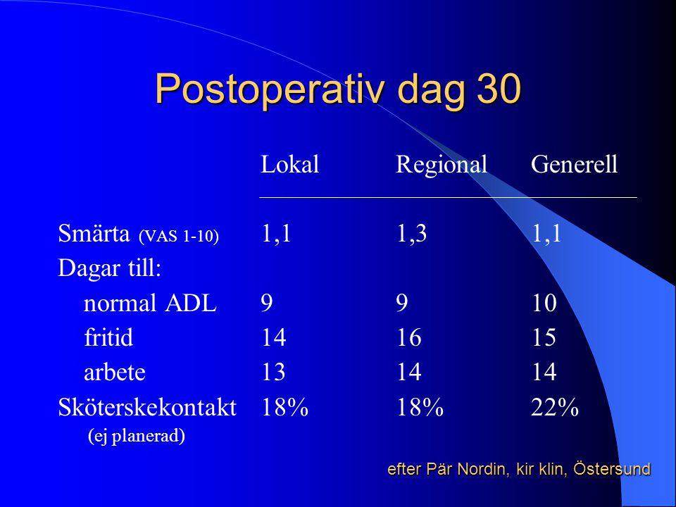 Postoperativ dag 30 LokalRegionalGenerell Smärta (VAS 1-10) 1,11,31,1 Dagar till: normal ADL9910 fritid141615 arbete131414 Sköterskekontakt18%18%22% (