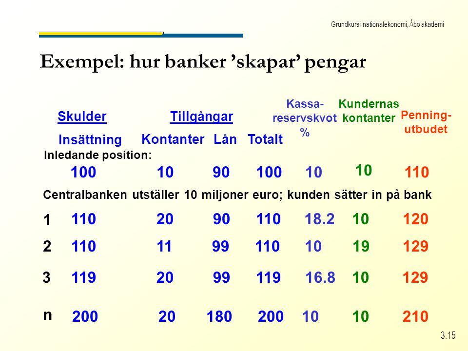 Grundkurs i nationalekonomi, Åbo akademi 3.15 Exempel: hur banker 'skapar' pengar SkulderTillgångar Insättning Kontanter Lån Totalt Kassa- reservskvot