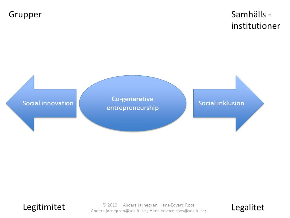 Co-generative entrepreneurship GrupperSamhälls - institutioner Social innovation Legitimitet Social inklusion Legalitet © 2010 Anders Järnegren, Hans-