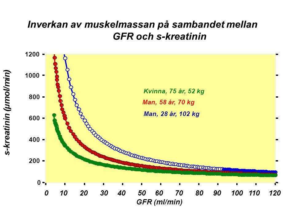 0102030405060708090100110120 GFR (ml/min) s-kreatinin (µmol/min) Inverkan av muskelmassan på sambandet mellan GFR och s-kreatinin 0 200 400 600 800 10